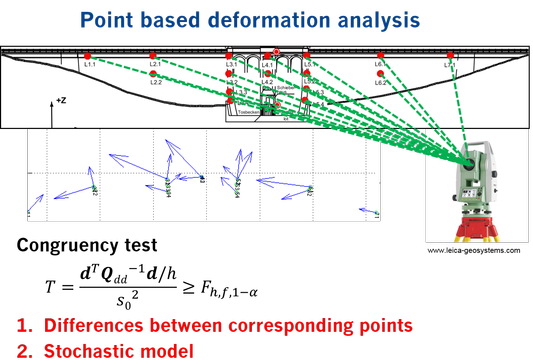 point-based-defo